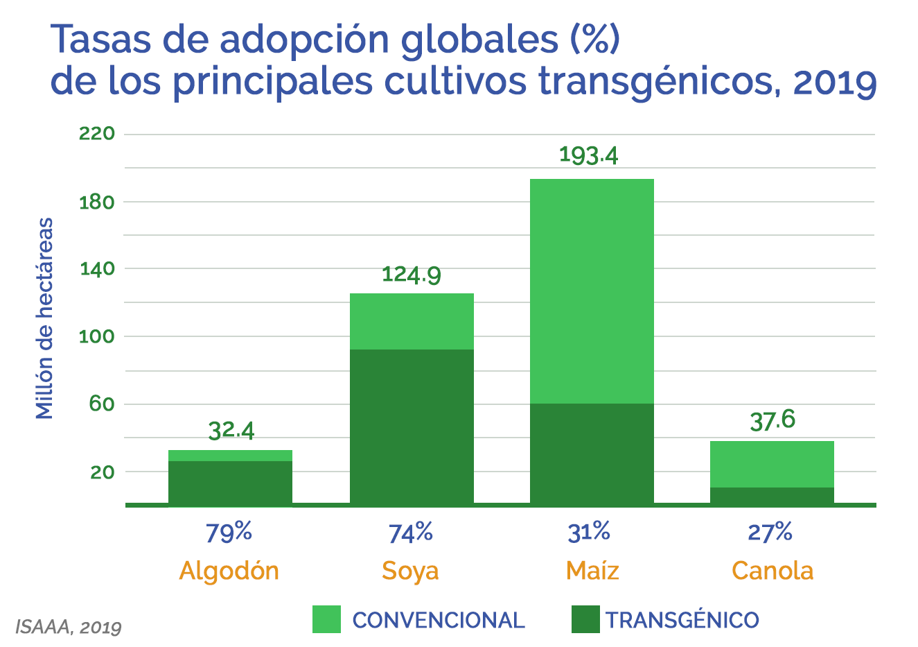 TablaAdopcionGlobal CultivosTransgenicos