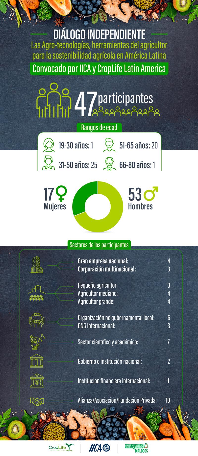 Infografia Cumbre Sistemas Alimentarios
